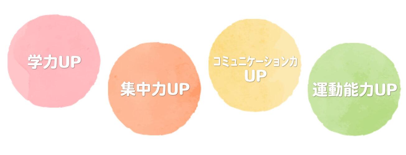 学力UP 集中力UP コミュニケーション力UP 運動能力UP